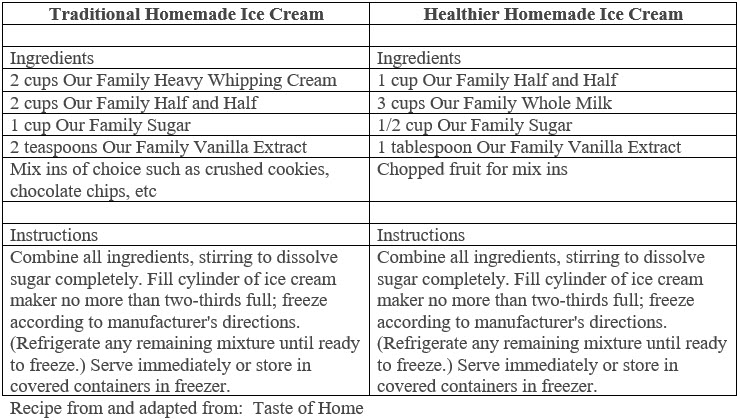 July is Ice Cream Month!